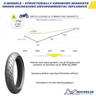 Michelin in Motion sustainability strategy