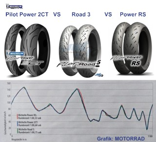 michelin pilot power 2ct vs road 5 vs power rs mynetmoto. Black Bedroom Furniture Sets. Home Design Ideas